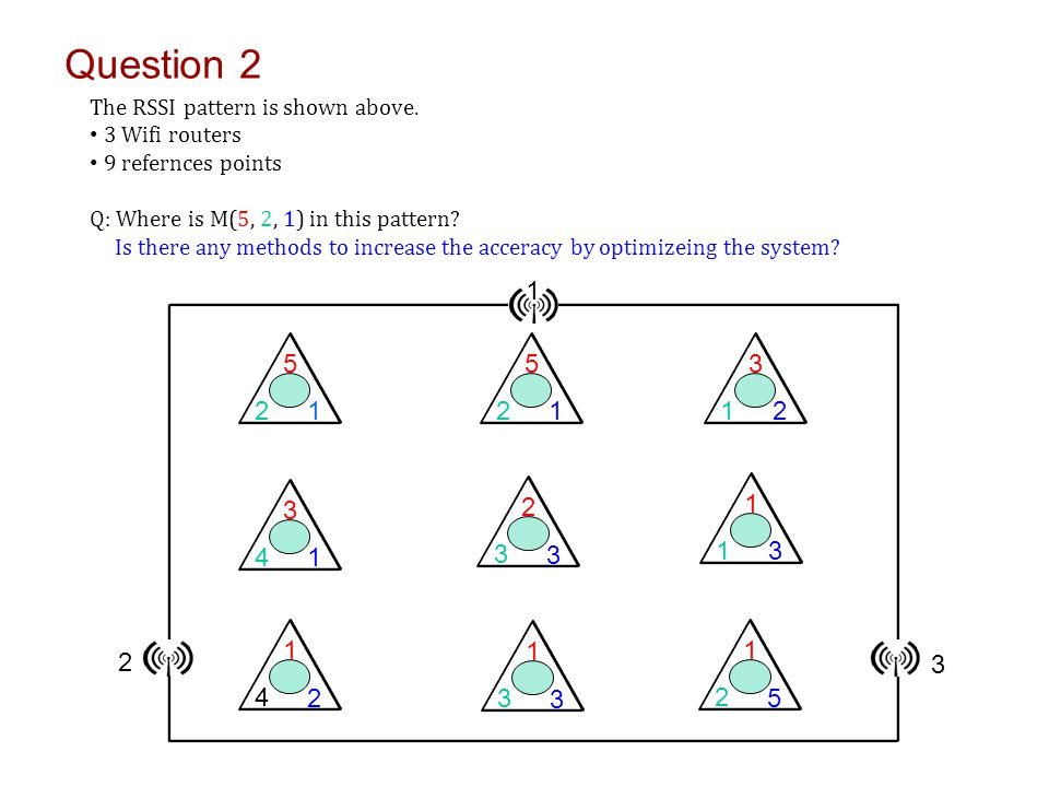 Question 2 The RSSI pattern is shown above.