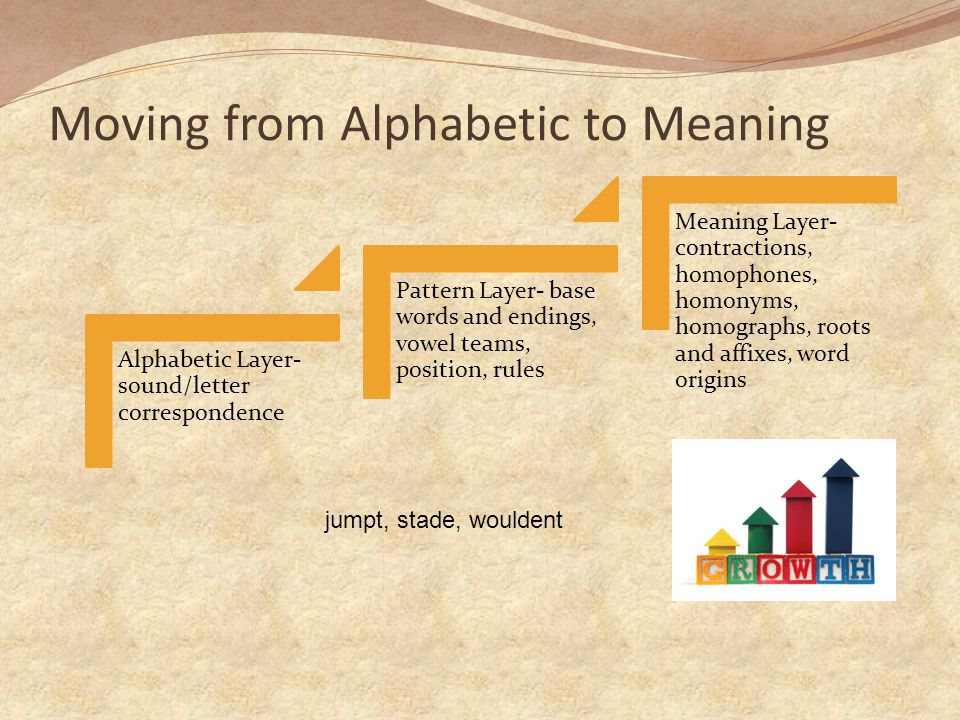 Moving from Alphabetic to Meaning Alphabetic Layer- sound/letter correspondence Pattern Layer- base words and endings, vowel teams, position, rules Meaning Layer- contractions, homophones, homonyms, homographs, roots and affixes, word origins jumpt, stade, wouldent