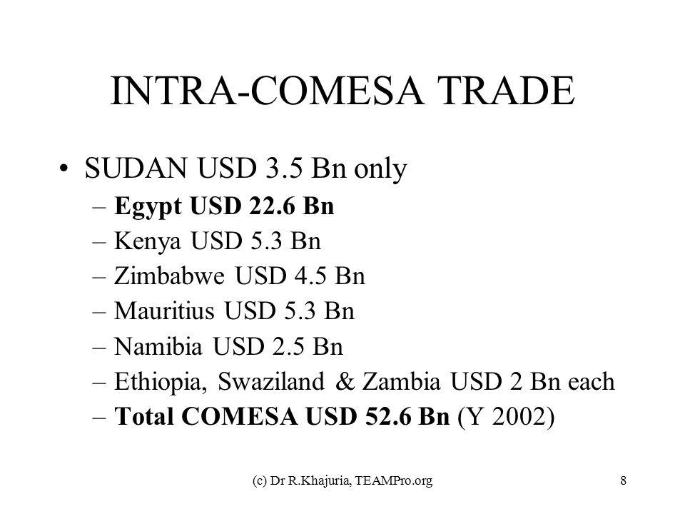 (c) Dr R.Khajuria, TEAMPro.org8 INTRA-COMESA TRADE SUDAN USD 3.5 Bn only –Egypt USD 22.6 Bn –Kenya USD 5.3 Bn –Zimbabwe USD 4.5 Bn –Mauritius USD 5.3 Bn –Namibia USD 2.5 Bn –Ethiopia, Swaziland & Zambia USD 2 Bn each –Total COMESA USD 52.6 Bn (Y 2002)