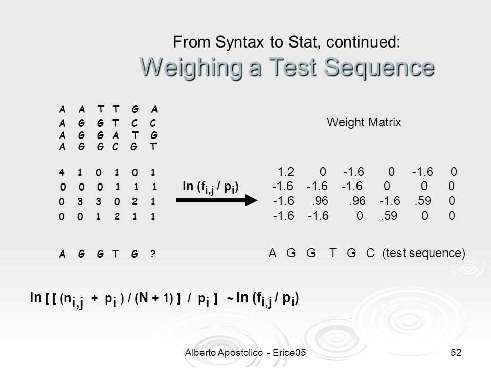 Alberto Apostolico - Erice0551 From Syntax to Stat, continued: Computing Weight Matrix A A T T G A A G G T C C A G G A T G A G G C G T 4 1 0 1 0 1 Alignment Matrix 0 0 0 1 1 1 0 3 3 0 2 1 0 0 1 2 1 1 A G G T G .