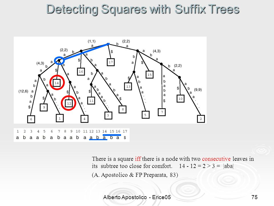 Alberto Apostolico - Erice0574 Substring Statistics with Suffix Trees A partial view (all suffixes starting with ``a ) of the weighted suffix tree for the string x = abaababaabaababaababa : the weight of each internal node reports the number of (possibly overlapping) occurrences in x of the substring having locus at that node.