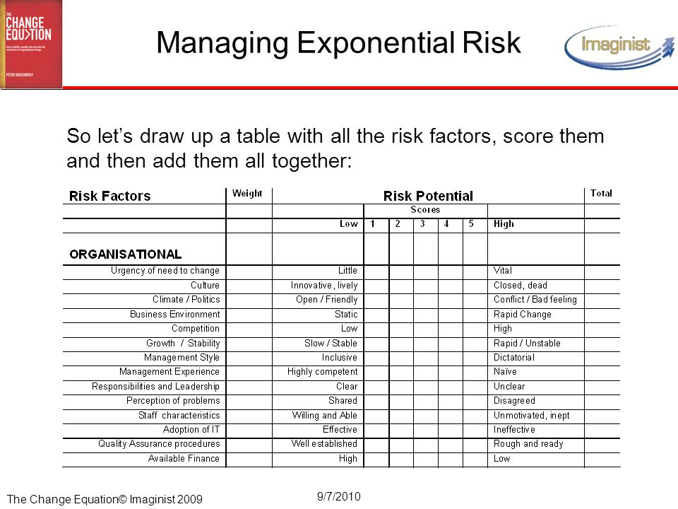 The Change Equation© Imaginist 2009 9/7/2010 Managing Exponential Risk So let's draw up a table with all the risk factors, score them and then add them all together: