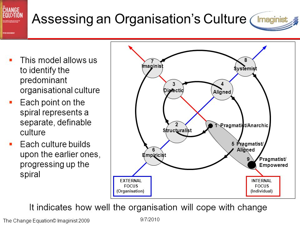 The Change Equation© Imaginist 2009 9/7/2010 It indicates how well the organisation will cope with change EXTERNAL FOCUS (Organisation) 5 INTERNAL FOC