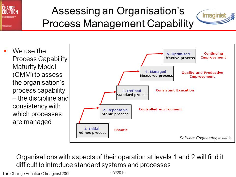 The Change Equation© Imaginist 2009 9/7/2010 Organisations with aspects of their operation at levels 1 and 2 will find it difficult to introduce standard systems and processes Assessing an Organisation's Process Management Capability 1.