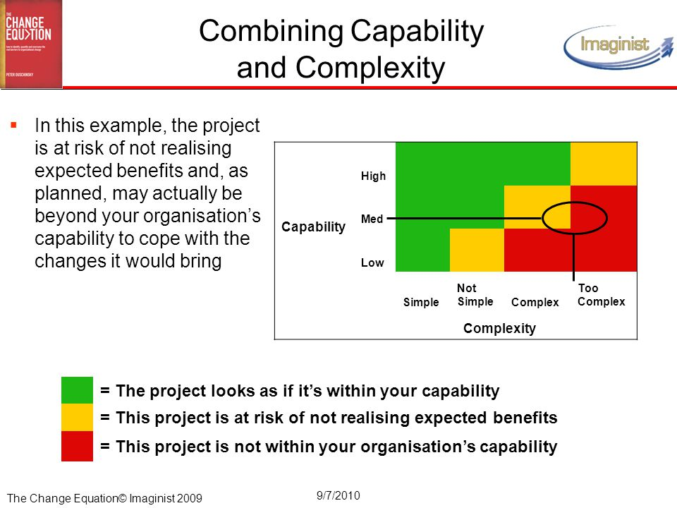 The Change Equation© Imaginist 2009 9/7/2010 Combining Capability and Complexity Capability High Med Low Simple Not SimpleComplex Too Complex Complexi