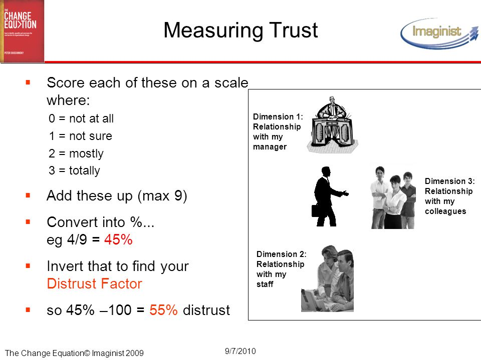The Change Equation© Imaginist 2009 9/7/2010 Measuring Trust  Score each of these on a scale where: 0 = not at all 1 = not sure 2 = mostly 3 = totall