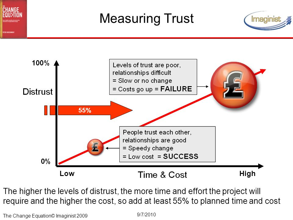 The Change Equation© Imaginist 2009 9/7/2010 Measuring Trust The higher the levels of distrust, the more time and effort the project will require and