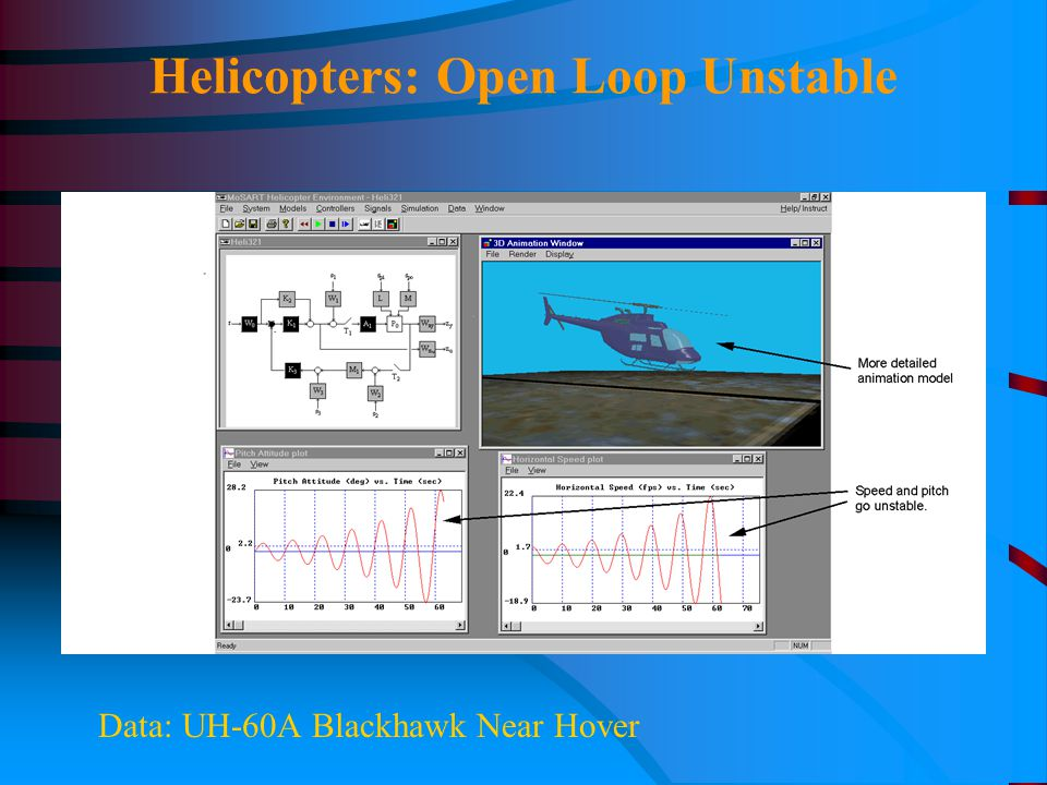 Helicopters: Open Loop Unstable Data: UH-60A Blackhawk Near Hover