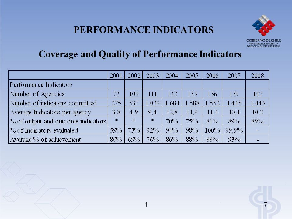 17 PERFORMANCE INDICATORS Coverage and Quality of Performance Indicators
