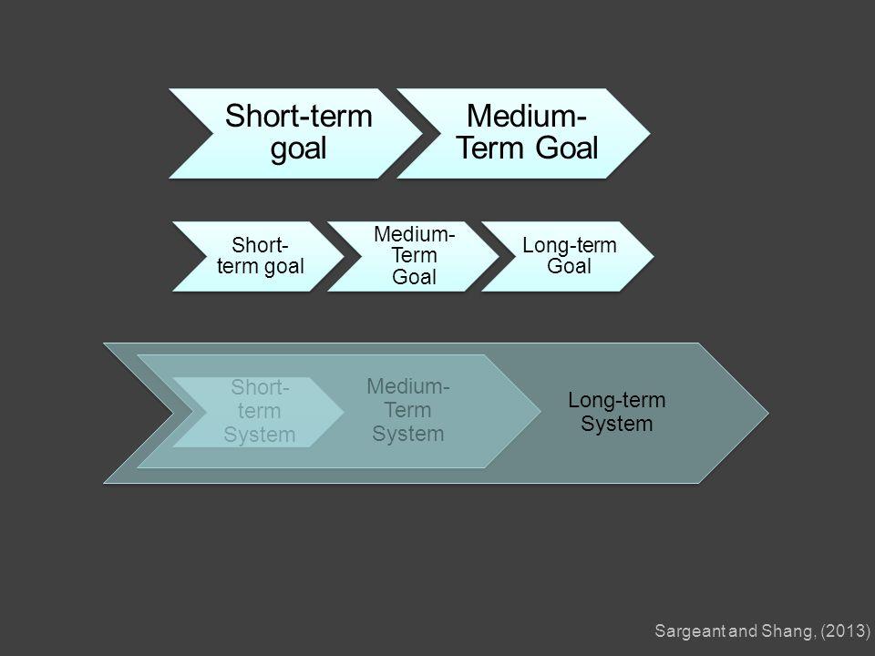 Short- term goal Medium- Term Goal Long-term Goal Short- term System Medium- Term System Long-term System Short-term goal Medium- Term Goal Sargeant and Shang, (2013)