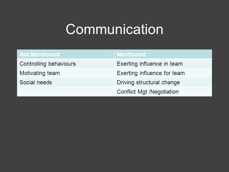 Communication Not MentionedMentioned Controlling behavioursExerting influence in team Motivating teamExerting influence for team Social needsDriving s