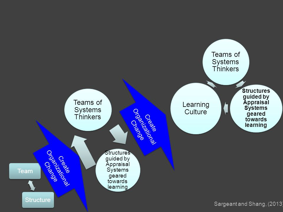 TeamStructure Create Organizational Change Teams of Systems Thinkers Structures guided by Appraisal Systems geared towards learning Create Organizational Change Teams of Systems Thinkers Structures guided by Appraisal Systems geared towards learning Learning Culture Sargeant and Shang, (2013)