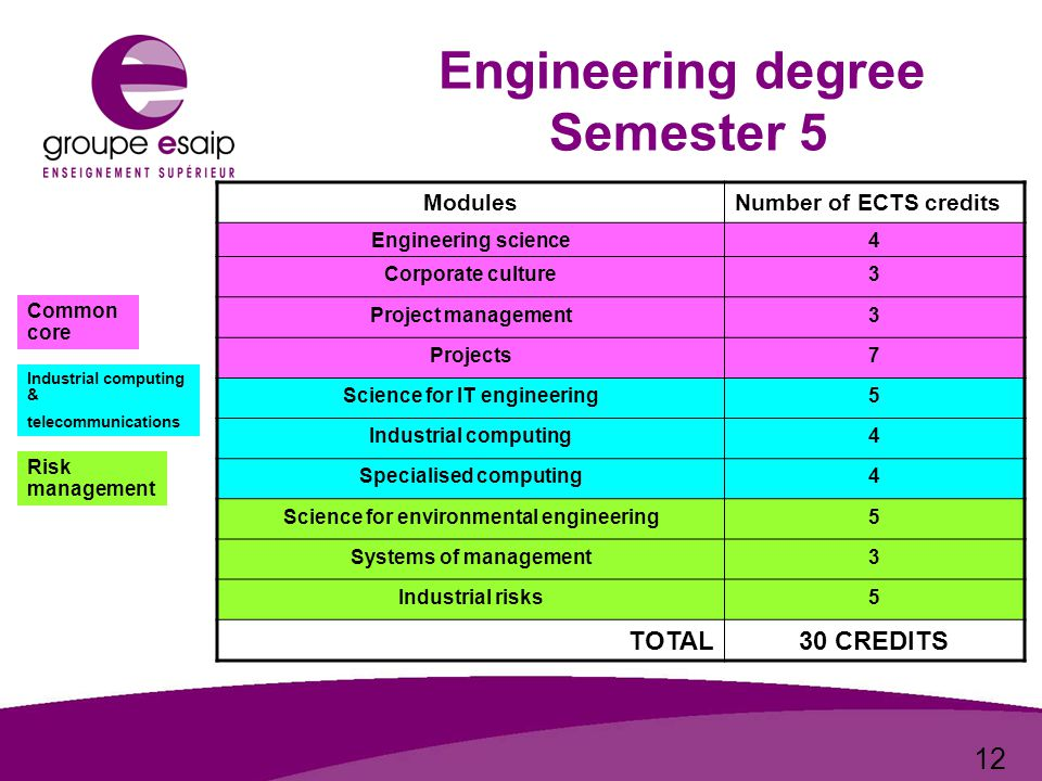 12 Engineering degree Semester 5 ModulesNumber of ECTS credits Engineering science4 Corporate culture3 Project management3 Projects7 Science for IT engineering5 Industrial computing4 Specialised computing4 Science for environmental engineering5 Systems of management3 Industrial risks5 TOTAL30 CREDITS Common core Industrial computing & telecommunications Risk management