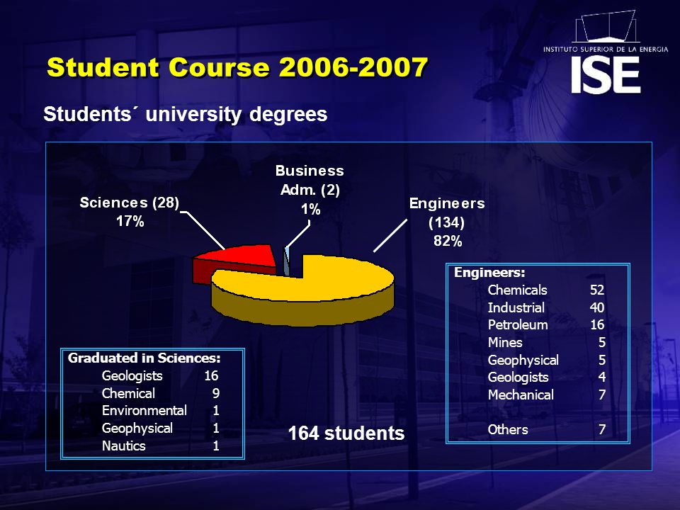 Student Course 2006-2007 164 students Students´ university degrees Engineers: Chemicals52 Industrial40 Petroleum16 Mines 5 Geophysical 5 Geologists 4 Mechanical 7 Others 7 Graduated in Sciences: Geologists16 Chemical 9 Environmental 1 Geophysical 1 Nautics 1