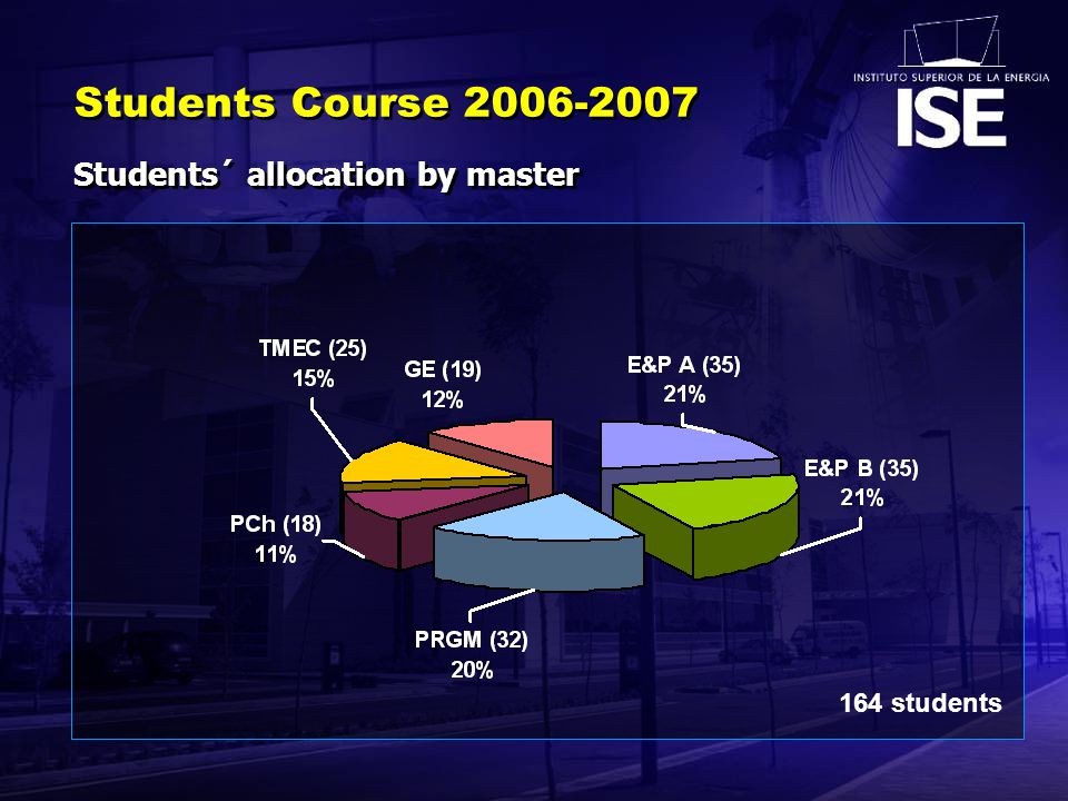 Students Course 2006-2007 Students´ allocation by master 164 students