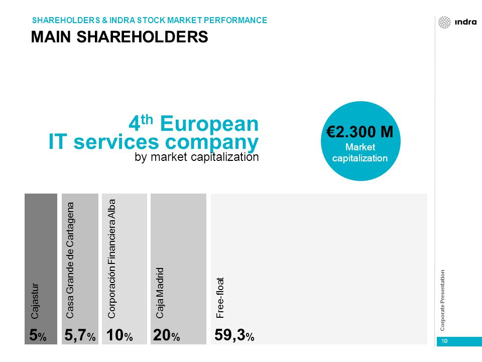 Corporate Presentation 10 MAIN SHAREHOLDERS SHAREHOLDERS & INDRA STOCK MARKET PERFORMANCE 4 th European IT services company by market capitalization €2.300 M Market capitalization 20 % Cajastur 5%5% Casa Grande de Cartagena 5,7 % Corporación Financiera Alba 10 % Free-float 59,3 % Caja Madrid