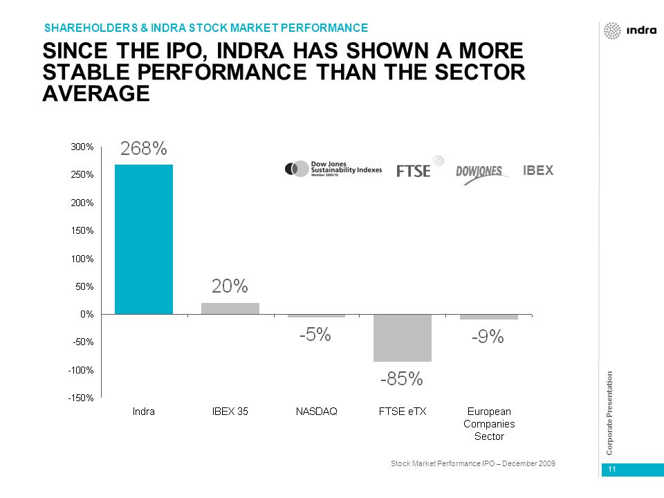 Corporate Presentation 11 SINCE THE IPO, INDRA HAS SHOWN A MORE STABLE PERFORMANCE THAN THE SECTOR AVERAGE SHAREHOLDERS & INDRA STOCK MARKET PERFORMANCE IBEX Stock Market Performance IPO – December 2009