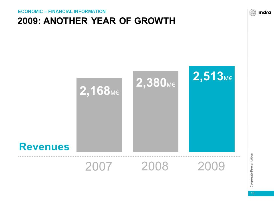 Corporate Presentation 13 2009: ANOTHER YEAR OF GROWTH ECONOMIC – FINANCIAL INFORMATION Revenues 20082009 2007 2,380 M€ 2,168 M€ 2,513 M€