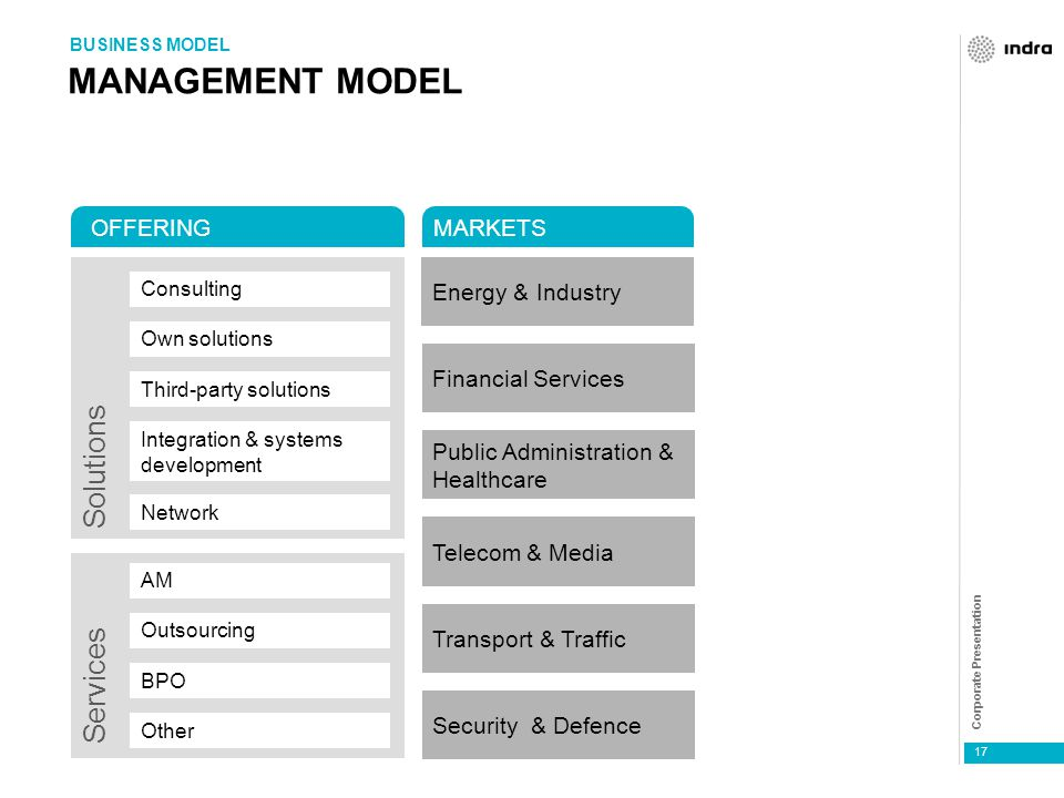 Corporate Presentation 17 MANAGEMENT MODEL BUSINESS MODEL AM Outsourcing BPO Other Energy & Industry Financial Services Public Administration & Health