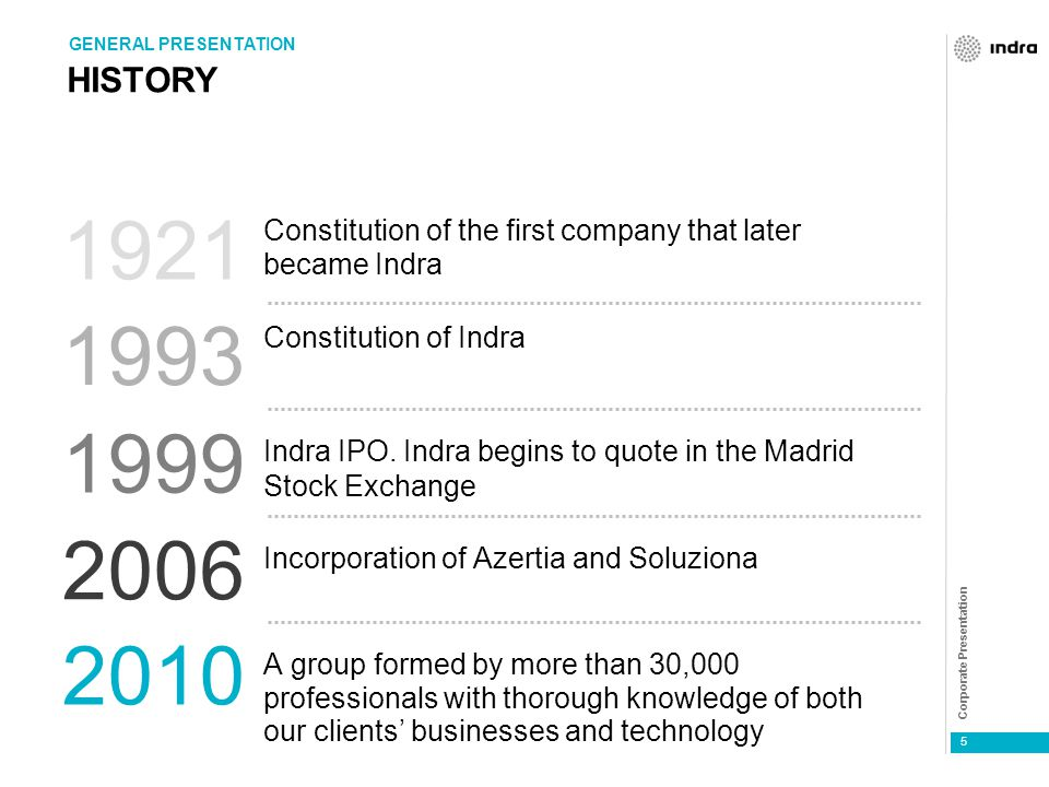 Corporate Presentation 5 HISTORY Constitution of the first company that later became Indra Constitution of Indra Indra IPO.