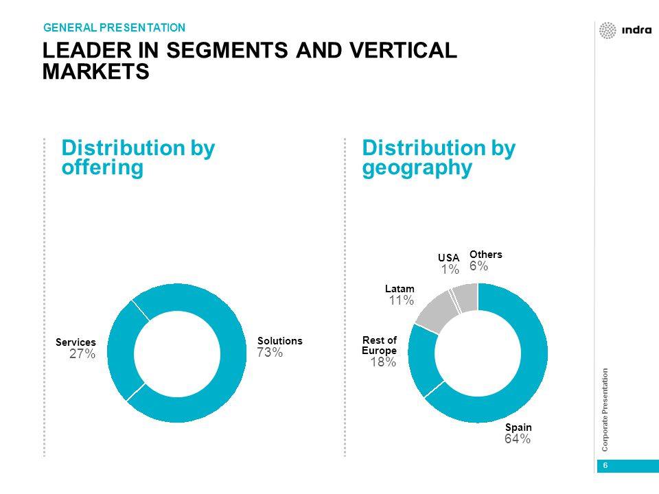 Corporate Presentation 6 LEADER IN SEGMENTS AND VERTICAL MARKETS GENERAL PRESENTATION Distribution by offering Distribution by geography Services 27%