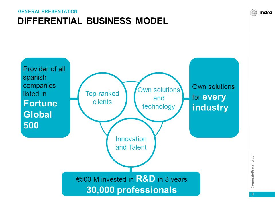 Corporate Presentation 8 DIFFERENTIAL BUSINESS MODEL Provider of all spanish companies listed in Fortune Global 500 GENERAL PRESENTATION Top-ranked clients Innovation and Talent Own solutions and technology €500 M invested in R&D in 3 years 30,000 professionals Own solutions for every industry