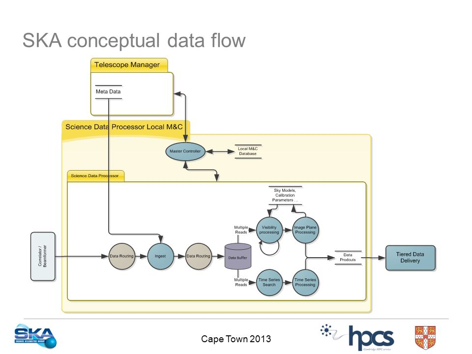 Cape Town 2013 SKA conceptual data flow