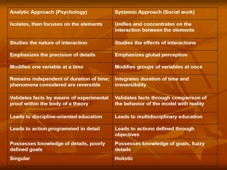 Analytic Approach (Psychology)Systemic Approach (Social work) Isolates, then focuses on the elementsUnifies and concentrates on the interaction between the elements Studies the nature of interactionStudies the effects of interactions Emphasizes the precision of detailsEmphasizes global perception Modifies one variable at a timeModifies groups of variables at once Remains independent of duration of time; phenomena considered are reversible Integrates duration of time and irreversibility Validates facts by means of experimental proof within the body of a theory Validates facts through comparison of the behavior of the model with reality Leads to discipline-oriented educationLeads to multidisciplinary education Leads to action programmed in detailLeads to actions defined through objectives Possesses knowledge of details, poorly defined goals Possesses knowledge of goals, fuzzy details SingularHolistic