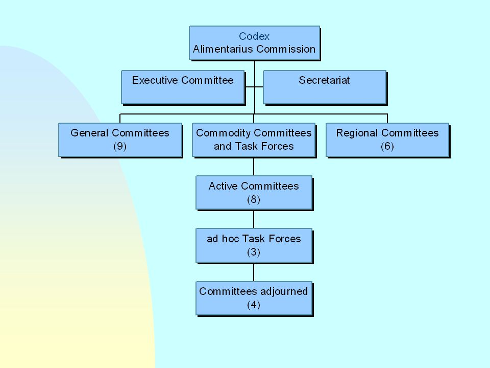 STRUCTURE OF THE CODEX ALIMENTARIUS COMMISSION