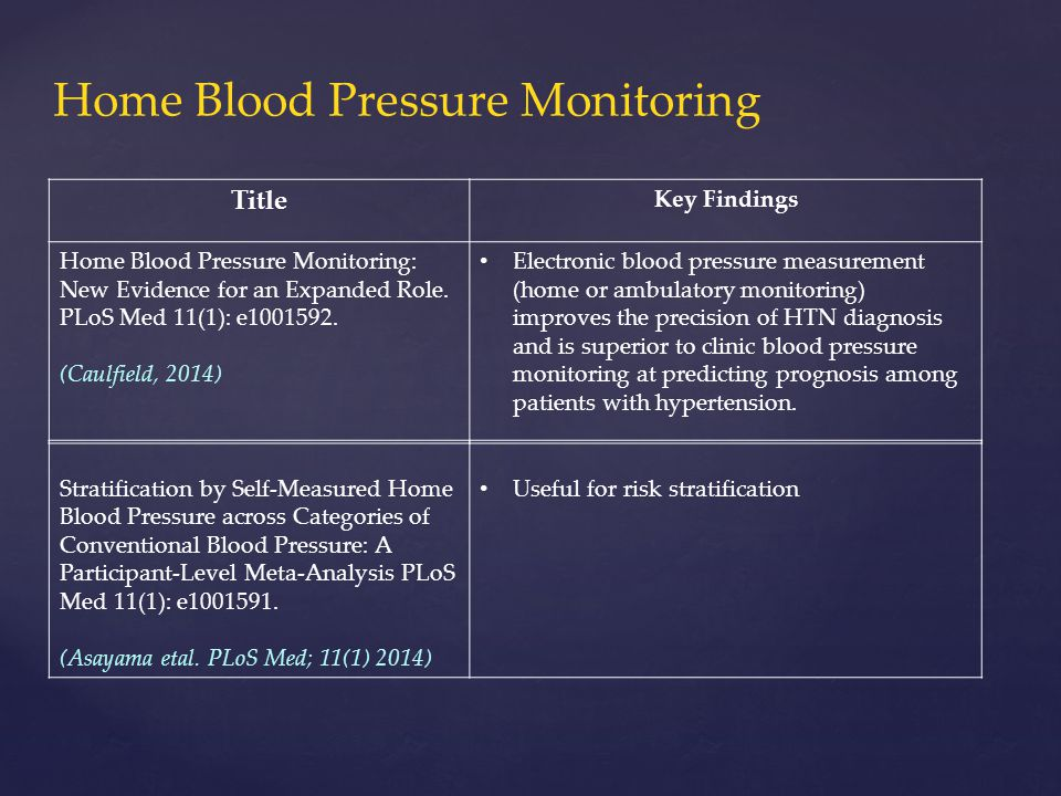 Title Key Findings Home Blood Pressure Monitoring: New Evidence for an Expanded Role.