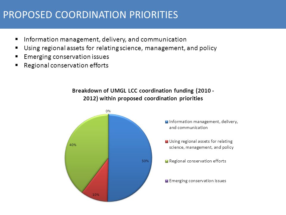 PROPOSED COORDINATION PRIORITIES  Information management, delivery, and communication  Using regional assets for relating science, management, and policy  Emerging conservation issues  Regional conservation efforts
