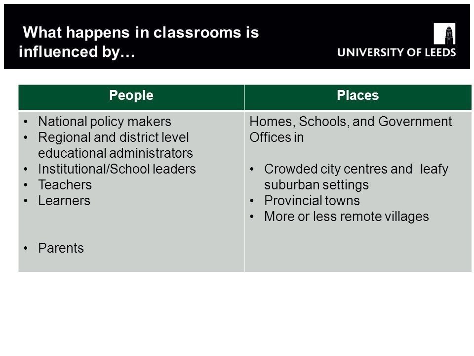 What happens in classrooms is influenced by… PeoplePlaces National policy makers Regional and district level educational administrators Institutional/