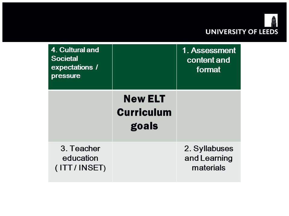 4. Cultural and Societal expectations / pressure 1. Assessment content and format New ELT Curriculum goals 3. Teacher education ( ITT / INSET ) 2. Syl