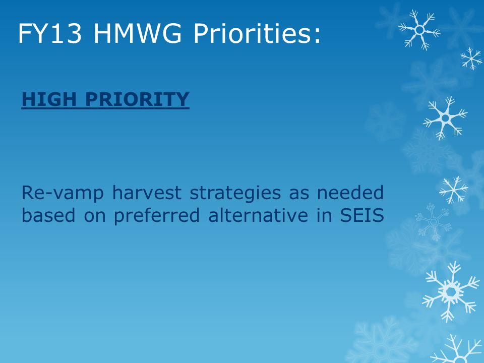 FY13 HMWG Priorities: LONG RANGE PRIORITY: Eastern mallard AHM revision Mid-continent mallard AHM model revision Multi-stock management Systems change analyses Western mallard AHM Sea ducks