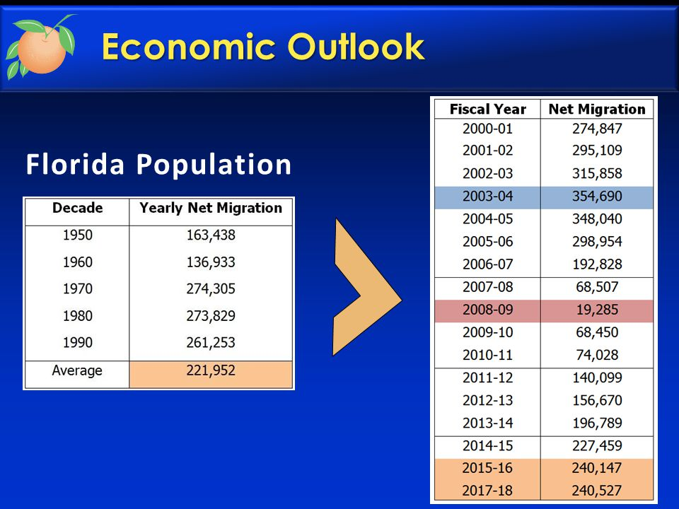 Florida Population Economic Outlook
