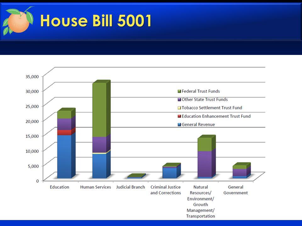 House Bill 5001