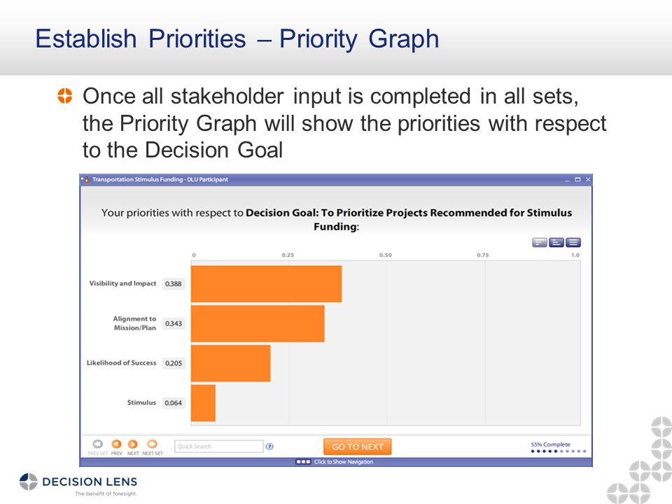Establish Priorities – Priority Graph Once all stakeholder input is completed in all sets, the Priority Graph will show the priorities with respect to the Decision Goal