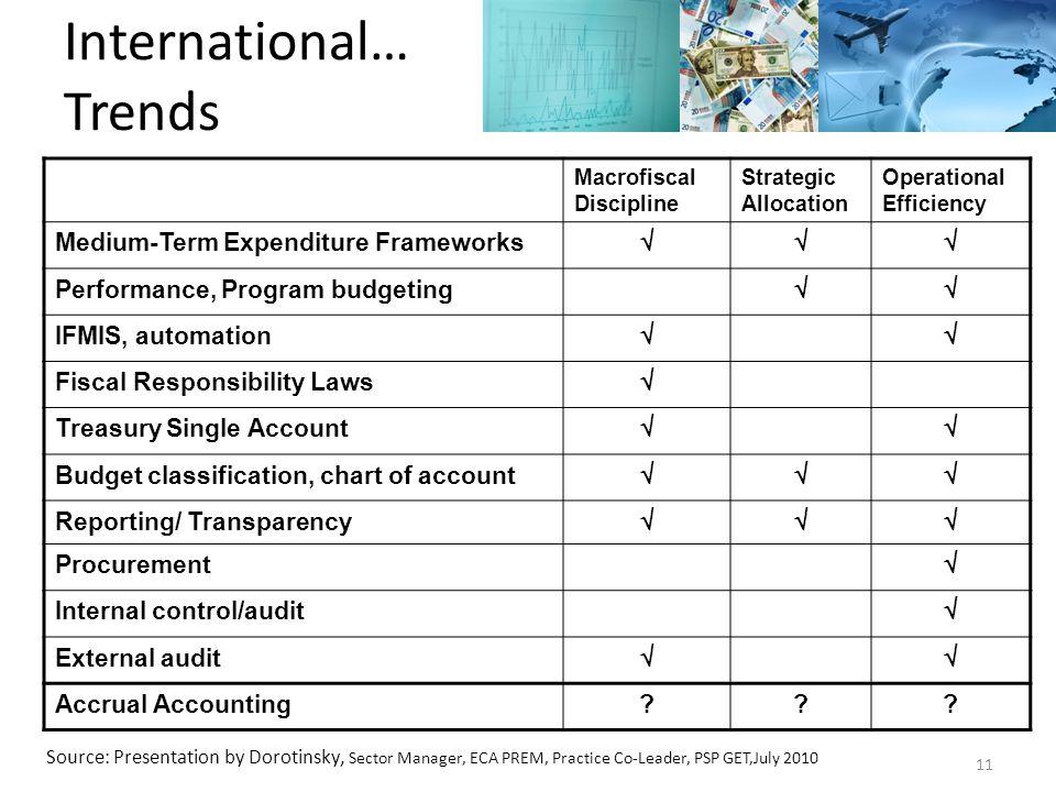 Macrofiscal Discipline Strategic Allocation Operational Efficiency Medium-Term Expenditure Frameworks  Performance, Program budgeting  IFMIS, aut