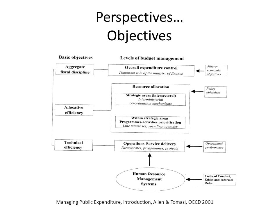 Perspectives… Objectives Managing Public Expenditure, introduction, Allen & Tomasi, OECD 2001