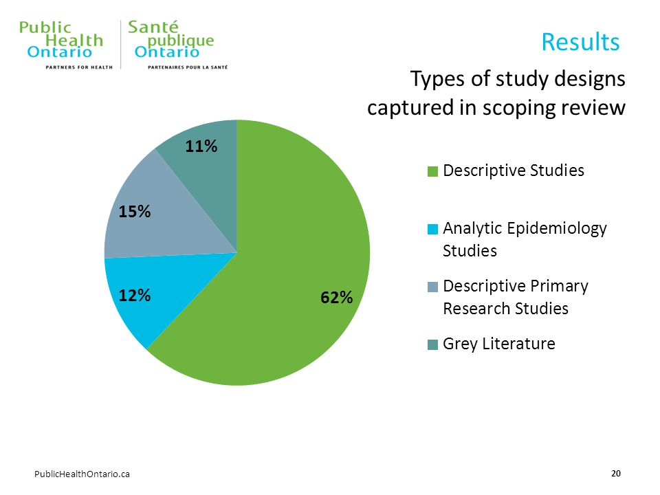 PublicHealthOntario.ca Results 20 Types of study designs captured in scoping review