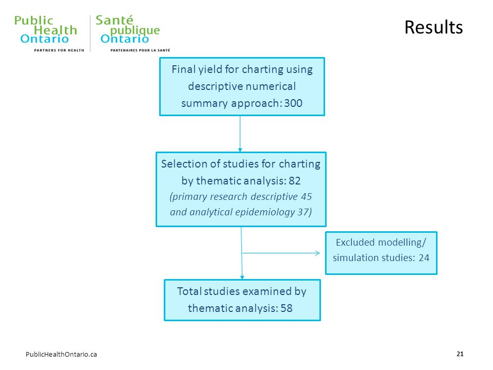 PublicHealthOntario.ca Results 21 Final yield for charting using descriptive numerical summary approach: 300 Selection of studies for charting by thematic analysis: 82 (primary research descriptive 45 and analytical epidemiology 37) Excluded modelling/ simulation studies: 24 Total studies examined by thematic analysis: 58