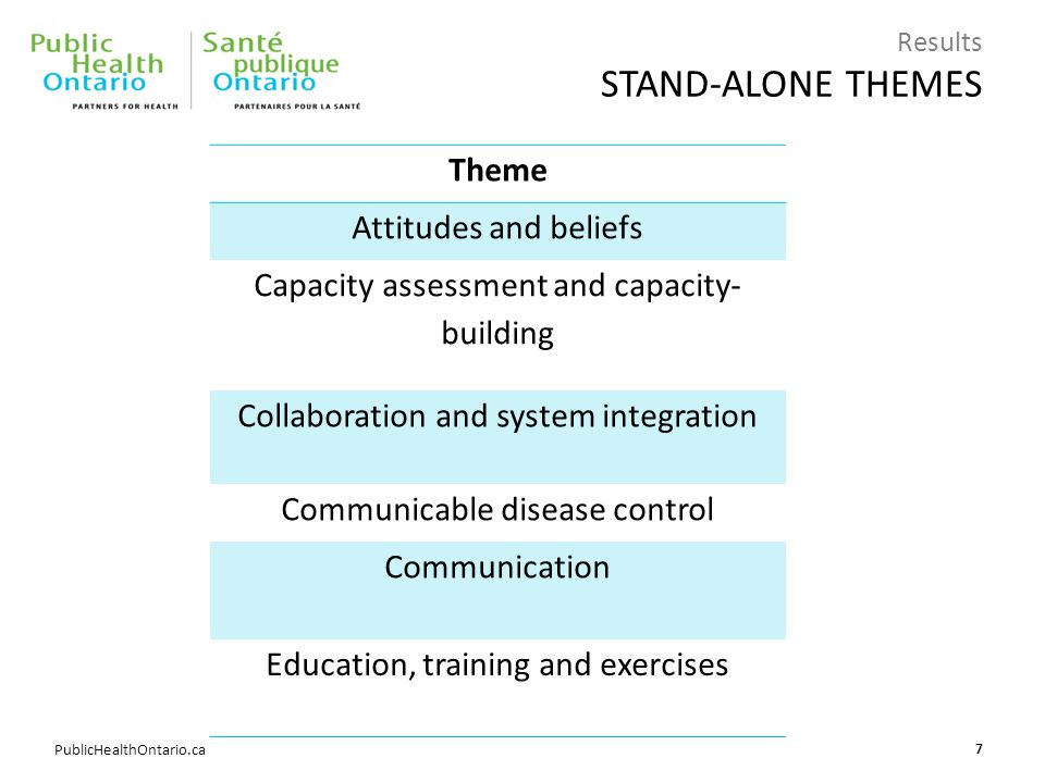 PublicHealthOntario.ca Results STAND-ALONE THEMES Theme Attitudes and beliefs Capacity assessment and capacity- building Collaboration and system integration Communicable disease control Communication Education, training and exercises 7
