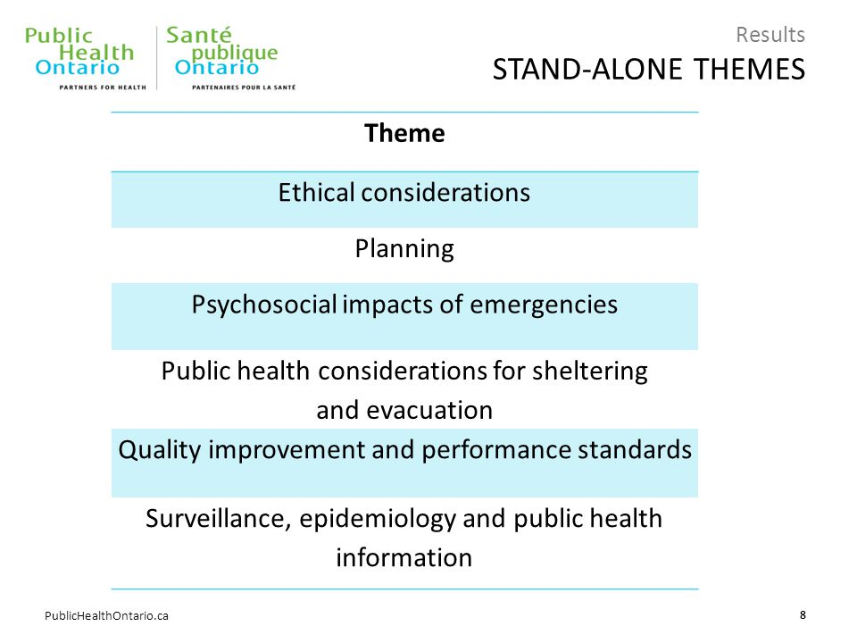 PublicHealthOntario.ca Results STAND-ALONE THEMES Theme Ethical considerations Planning Psychosocial impacts of emergencies Public health consideratio