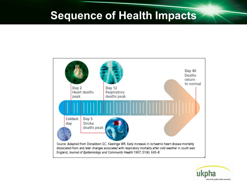Sequence of Health Impacts