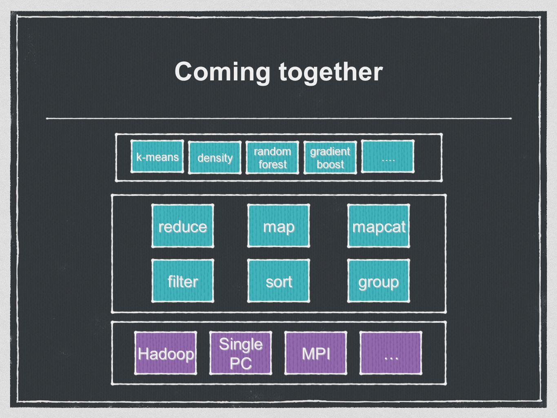 Coming together map mapcatreduce filtersortgroup HadoopSinglePCMPI… k-means densityrandomforestgradientboost ….