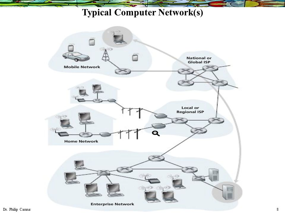 Dr. Philip Cannata 8 Typical Computer Network(s)
