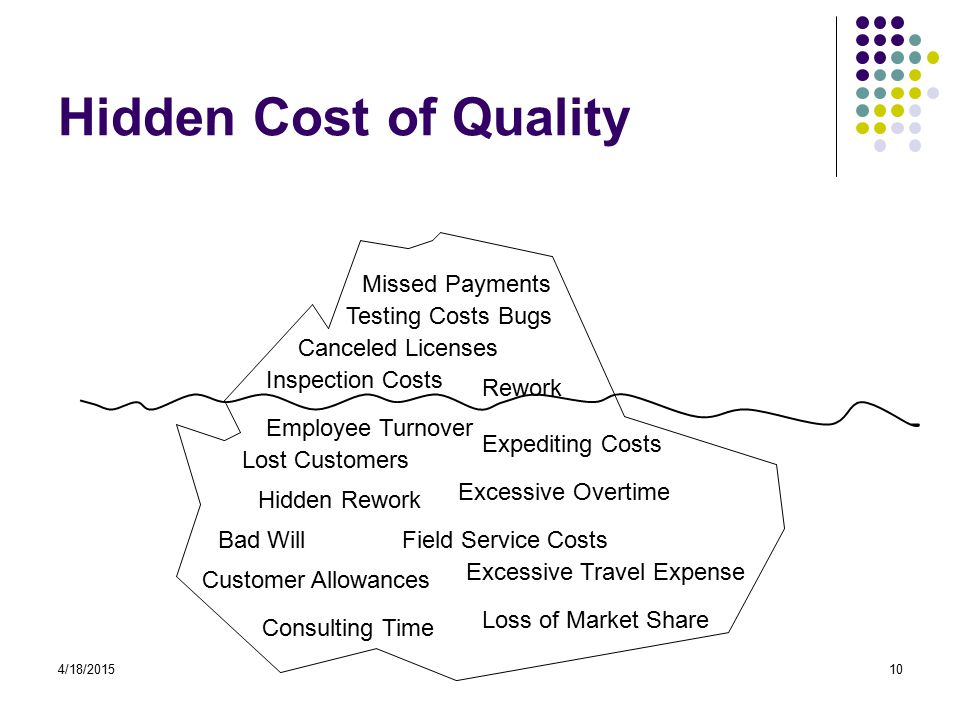 4/18/201510 Hidden Cost of Quality Lost Customers Bad Will Hidden Rework Rework Testing Costs Inspection Costs Canceled Licenses Bugs Employee Turnover Expediting Costs Excessive Overtime Field Service Costs Customer Allowances Missed Payments Loss of Market Share Excessive Travel Expense Consulting Time