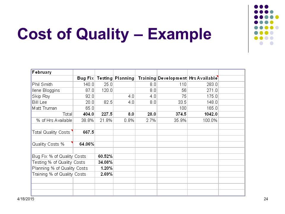 4/18/201524 Cost of Quality – Example