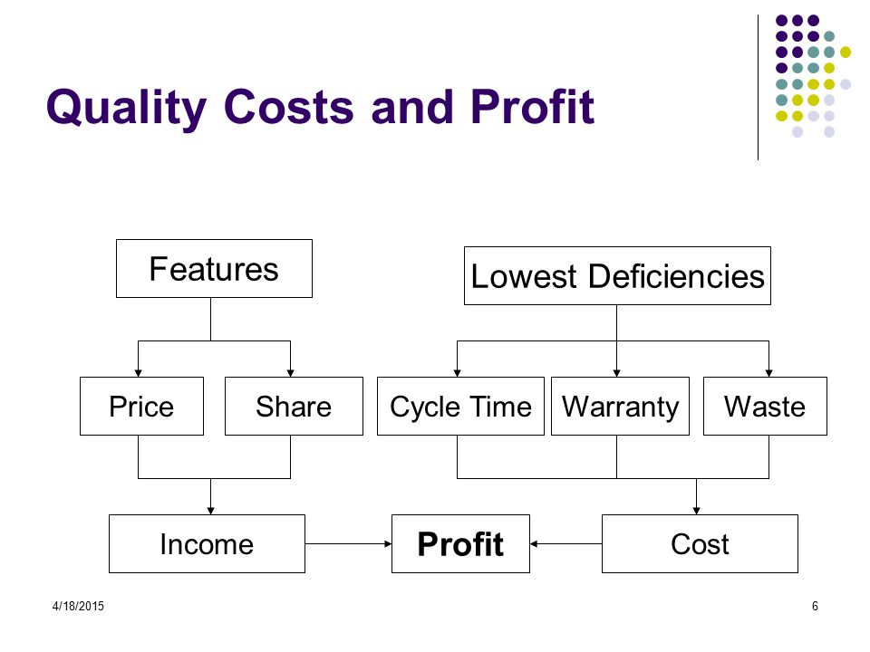 4/18/20156 Quality Costs and Profit Features Cycle TimeSharePriceWarrantyWaste Income Lowest Deficiencies Cost Profit