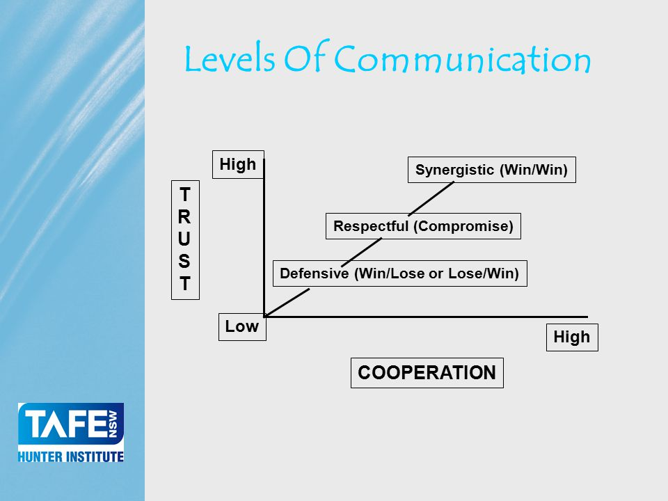 Faculty of Business Levels Of Communication TRUSTTRUST COOPERATION Defensive (Win/Lose or Lose/Win) Respectful (Compromise) Synergistic (Win/Win) Low High